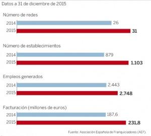 datos-crecimiento-franquicias-inmobiliarias-espana-2015